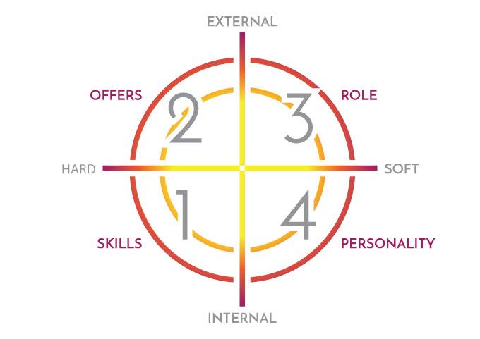 Understanding Your Target